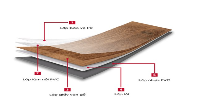 Sàn nhựa giả gỗ